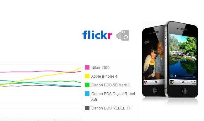 El iPhone 4 es la cámara más usada en flickr