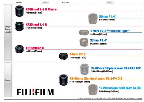 La hoja de ruta de la gama de objetivos XF de Fujifilm se ha hecho pública