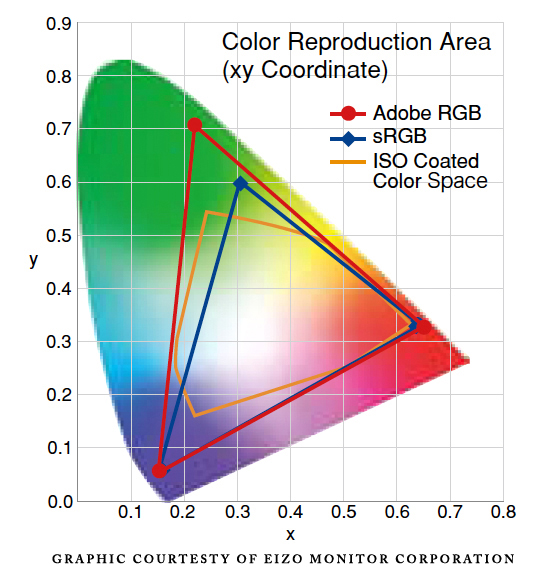 Adobe RGB VS sRGB: ¿una disputa sin sentido?