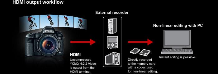 La Canon 5D Mark III recibe una importante actualización