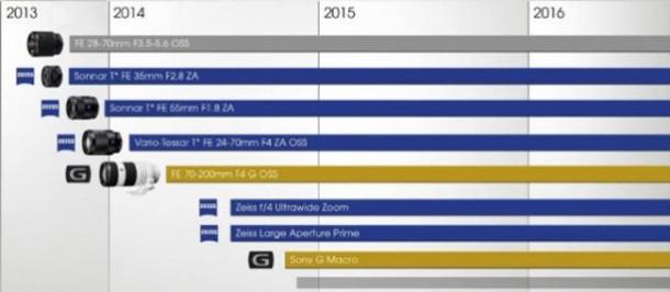 Sony planea tres nuevos objetivos para el 2014