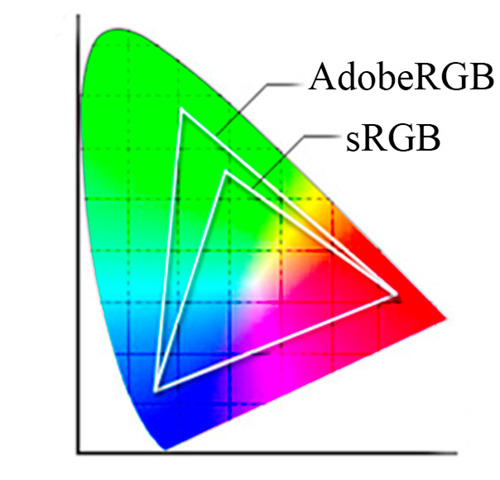 Adobe-RGB-vs-sRGB-gamut-diagram
