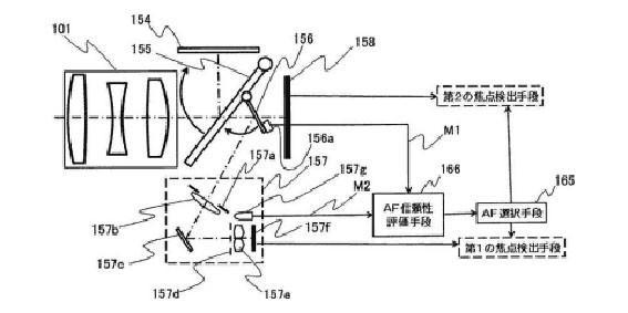 Canon ha patentado un nuevo enfoque automático ultrarrápido