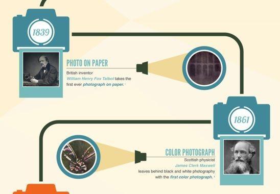 Lytro realiza una infografía con la historia de los avances de las cámaras fotográficas
