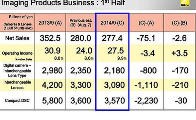 Canon, Nikon y Olympus siguen con el descenso de ventas en 2014